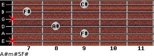A#m#5/F# for guitar on frets x, 9, 8, x, 7, 9