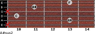 A#sus2 for guitar on frets x, 13, 10, x, 11, 13