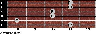 A#sus2/4/D# for guitar on frets 11, 8, 10, 10, 11, 11