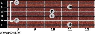A#sus2/4/D# for guitar on frets 11, 8, 10, 10, 11, 8