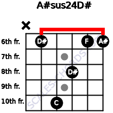 A#sus2/4/D# for guitar on frets x, 6, 10, 8, 6, 6