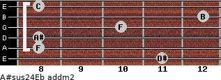 A#sus2/4/Eb add(m2) for guitar on frets 11, 8, 8, 10, 12, 8