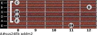 A#sus2/4/Eb add(m2) for guitar on frets 11, 8, 8, 8, 12, 8