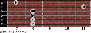 A#sus2/4 add(m2) for guitar on frets 8, 8, 8, 8, 11, 7