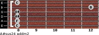 A#sus2/4 add(m2) for guitar on frets 8, 8, 8, 8, 12, 8