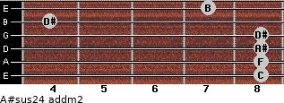 A#sus2/4 add(m2) for guitar on frets 8, 8, 8, 8, 4, 7