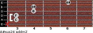 A#sus2/4 add(m2) for guitar on frets x, 3, 3, 4, 4, 6