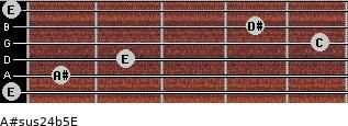 A#sus2/4(b5)/E for guitar on frets 0, 1, 2, 5, 4, 0