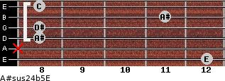 A#sus2/4(b5)/E for guitar on frets 12, x, 8, 8, 11, 8