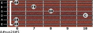A#sus2/4(#5) for guitar on frets 6, 6, 10, 8, 7, 6
