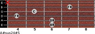 A#sus2/4(#5) for guitar on frets 6, 6, 4, 5, 7, x