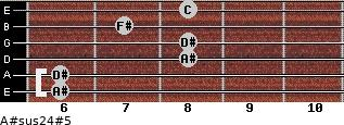 A#sus2/4(#5) for guitar on frets 6, 6, 8, 8, 7, 8