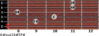 A#sus2/4(#5)/F# for guitar on frets x, 9, 10, 8, 11, 11