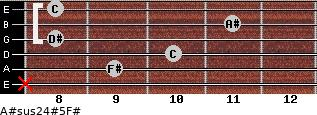 A#sus2/4(#5)/F# for guitar on frets x, 9, 10, 8, 11, 8