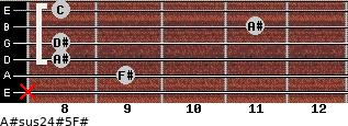 A#sus2/4(#5)/F# for guitar on frets x, 9, 8, 8, 11, 8
