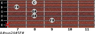 A#sus2/4(#5)/F# for guitar on frets x, 9, 8, 8, 7, 8