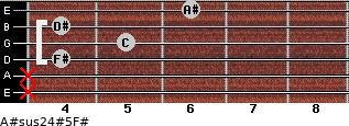 A#sus2/4(#5)/F# for guitar on frets x, x, 4, 5, 4, 6