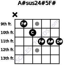 A#sus2/4(#5)/F# for guitar on frets x, 9, 10, 11, 11, 11