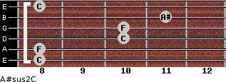 A#sus2/C for guitar on frets 8, 8, 10, 10, 11, 8