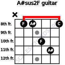 A#sus2/F for guitar on frets x, 8, 8, 10, 11, 8