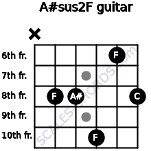 A#sus2/F for guitar on frets x, 8, 8, 10, 6, 8