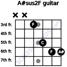 A#sus2/F for guitar on frets x, x, 3, 5, 6, 6