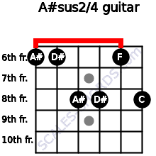 A#sus2/4 for guitar on frets 6, 6, 8, 8, 6, 8