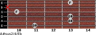 A#sus2/4/Eb for guitar on frets 11, 13, 13, 10, x, 13