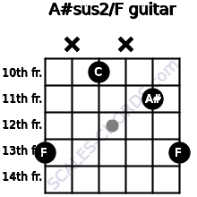 A#sus2/F for guitar on frets 13, x, 10, x, 11, 13