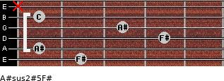 A#sus2(#5)/F# for guitar on frets 2, 1, 4, 3, 1, x