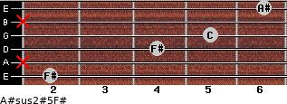 A#sus2(#5)/F# for guitar on frets 2, x, 4, 5, x, 6