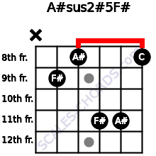 A#sus2(#5)/F# for guitar on frets x, 9, 8, 11, 11, 8