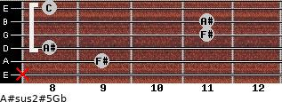 A#sus2(#5)/Gb for guitar on frets x, 9, 8, 11, 11, 8