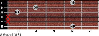 A#sus4(#5) for guitar on frets 6, x, x, 3, 4, 6