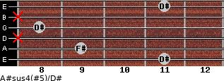 A#sus4(#5)/D# for guitar on frets 11, 9, x, 8, x, 11