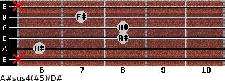 A#sus4(#5)/D# for guitar on frets x, 6, 8, 8, 7, x