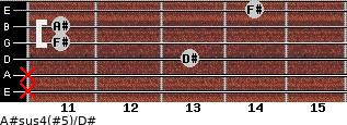 A#sus4(#5)/D# for guitar on frets x, x, 13, 11, 11, 14
