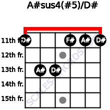 A#sus4(#5)/D# for guitar on frets 11, 13, 13, 11, 11, 11