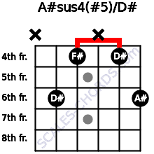 A#sus4(#5)/D# for guitar on frets x, 6, 4, x, 4, 6