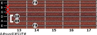 A#sus4(#5)/F# for guitar on frets 14, 13, 13, x, x, 14