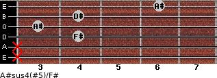 A#sus4(#5)/F# for guitar on frets x, x, 4, 3, 4, 6