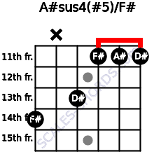 A#sus4(#5)/F# for guitar on frets 14, x, 13, 11, 11, 11