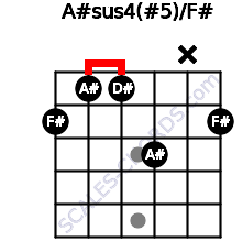 A#sus4(#5)/F# for guitar on frets 2, 1, 1, 3, x, 2