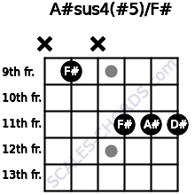 A#sus4(#5)/F# for guitar on frets x, 9, x, 11, 11, 11