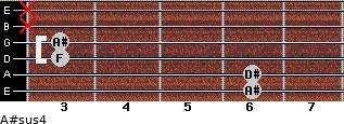 A#sus4 for guitar on frets 6, 6, 3, 3, x, x