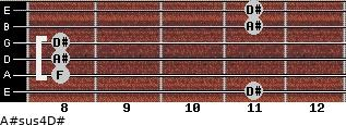 A#sus4/D# for guitar on frets 11, 8, 8, 8, 11, 11