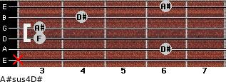A#sus4/D# for guitar on frets x, 6, 3, 3, 4, 6