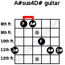 A#sus4/D# for guitar on frets 11, 8, 8, 10, 11, 11