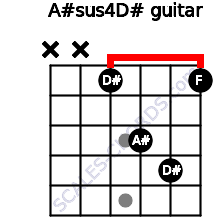 A#sus4/D# for guitar on frets x, x, 1, 3, 4, 1