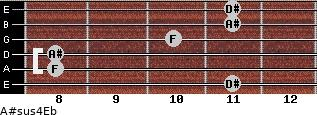 A#sus4/Eb for guitar on frets 11, 8, 8, 10, 11, 11